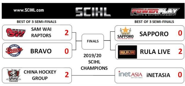 Playoff Results After Game 2 - Semis Finals