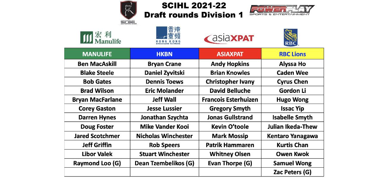SCIHL 2021-22 Division 1 Team Rosters