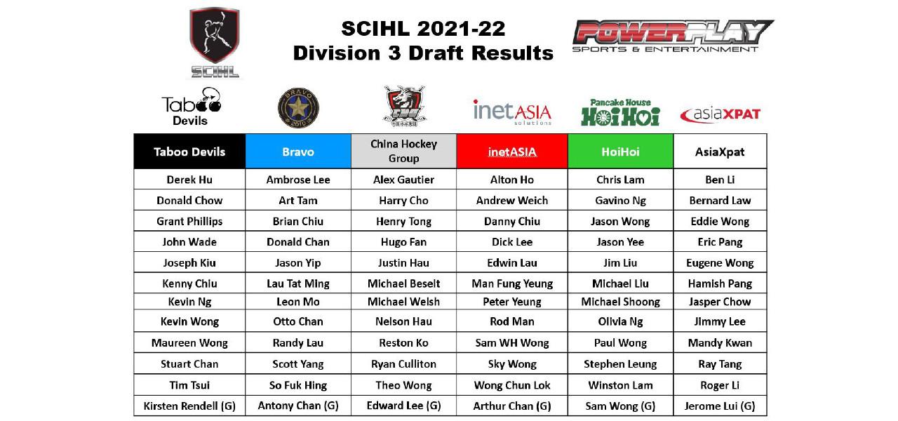 SCIHL 2021-22 Division 3 Team Rosters